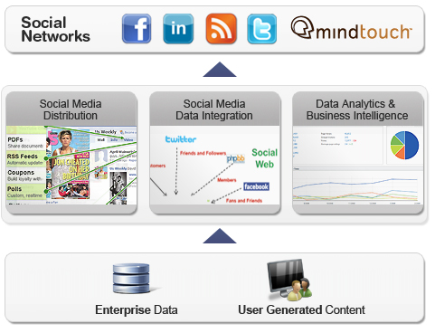 Social Media Solutions for Social media integration, deployment and managment